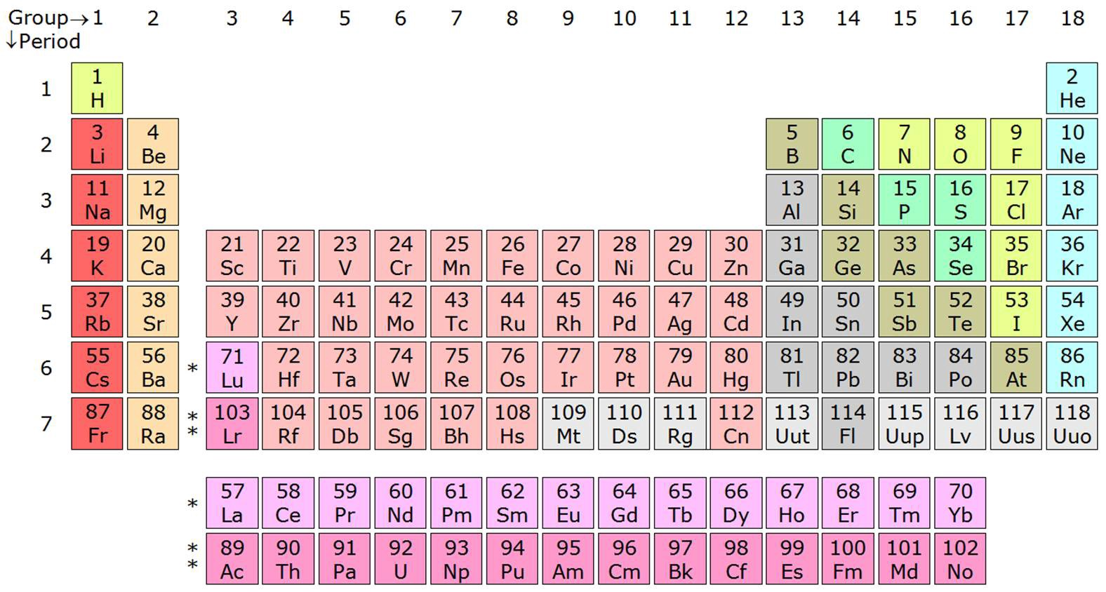The most interesting data visualization of all time yeah its the modern periodic table source wikipedia gamestrikefo Choice Image
