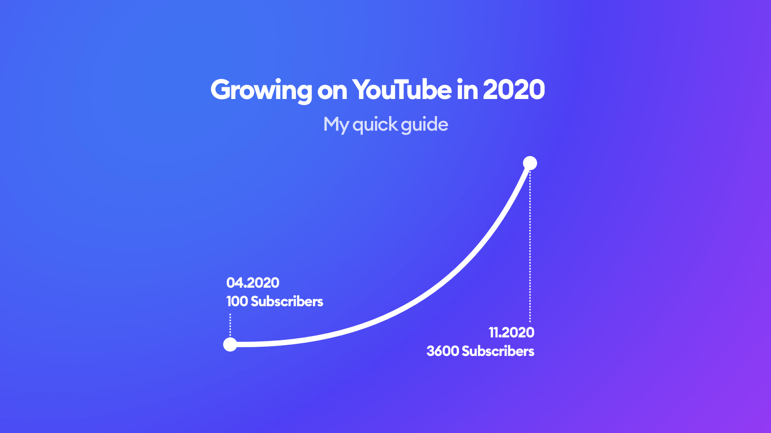 Growing a YouTube channel to 3600 Subscribers in 7 months
