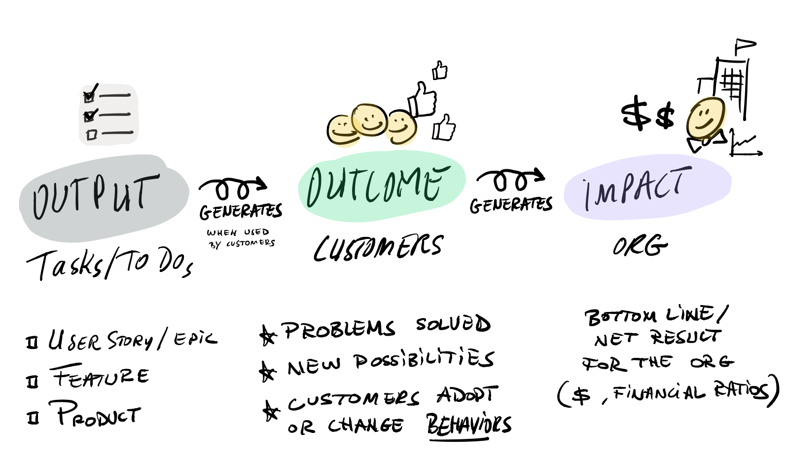 Outcomes as Enablers of Business Impact