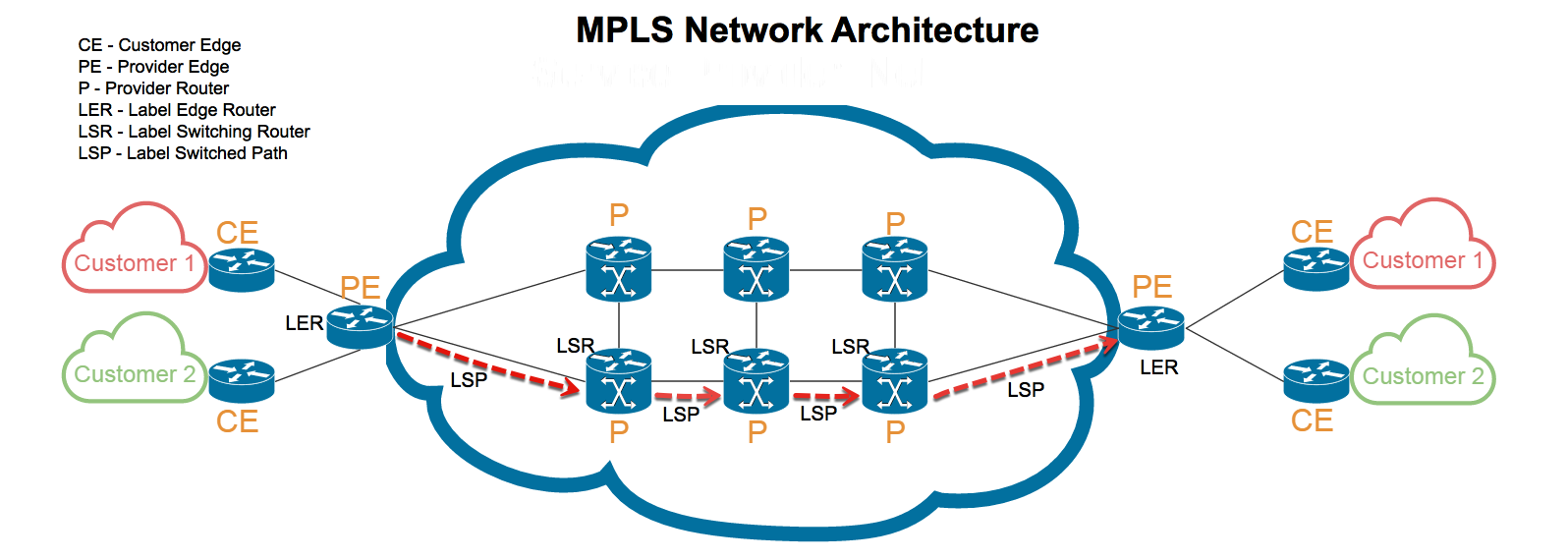 What is Multiprotocol Label Switching (MPLS) ?? – steve jacob – Medium