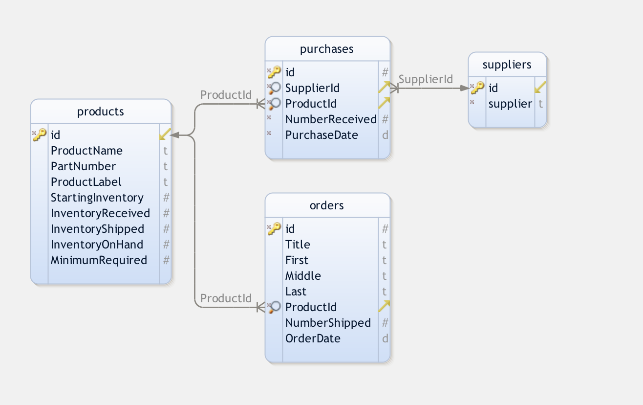 How To Make An Awesome Inventory Management Application In
