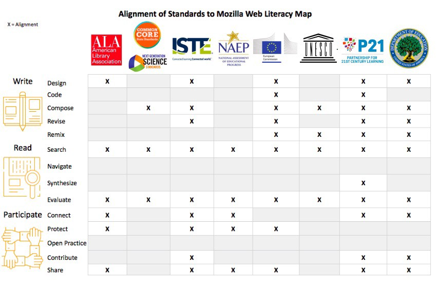 What Web Literacy Skills are Missing from Learning Standards