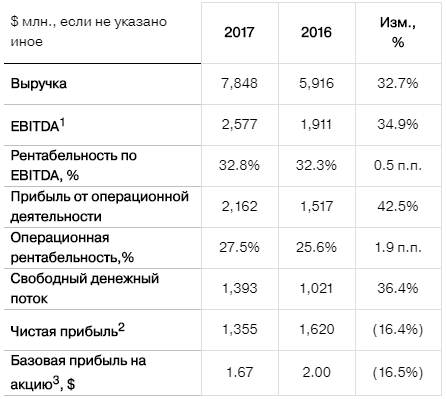 Severstal yearly report