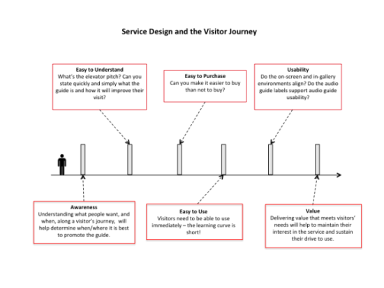 What we know about mobile experiences in Museums after 6 years of research