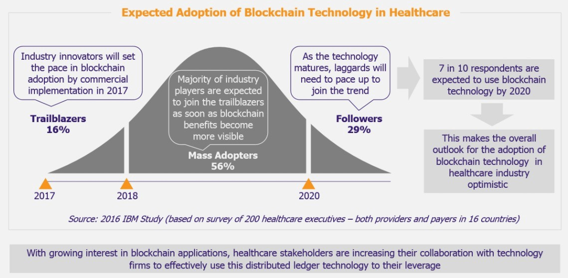 As Noted Below The Legacy Health Information Management Industry Sees There Are Obstacles In Adoption Of Blockchain Technology Healthcare