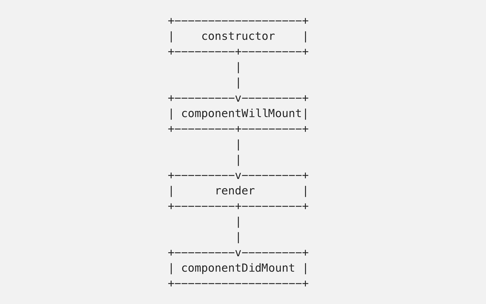 Mounting: an instance of the component is being created and inserted into the DOM.