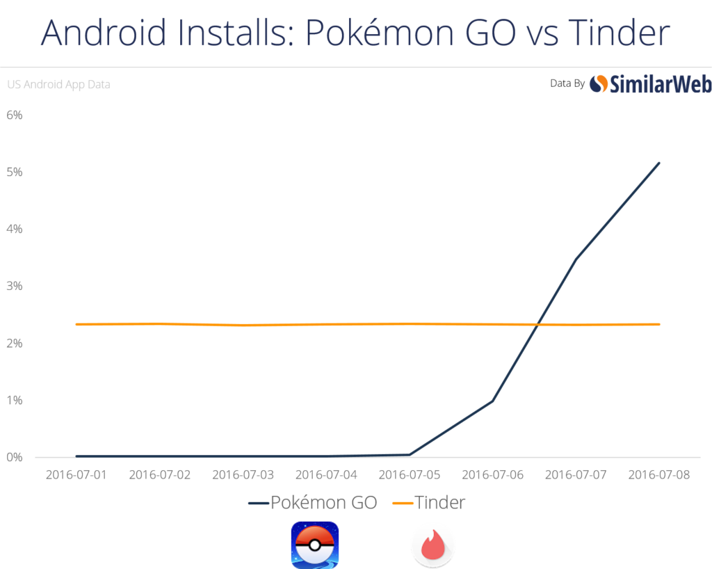 Why PokemonGo is historic & how to use it to market you business or product