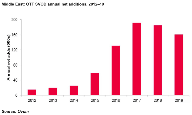 SVOD set to grow in the middle east