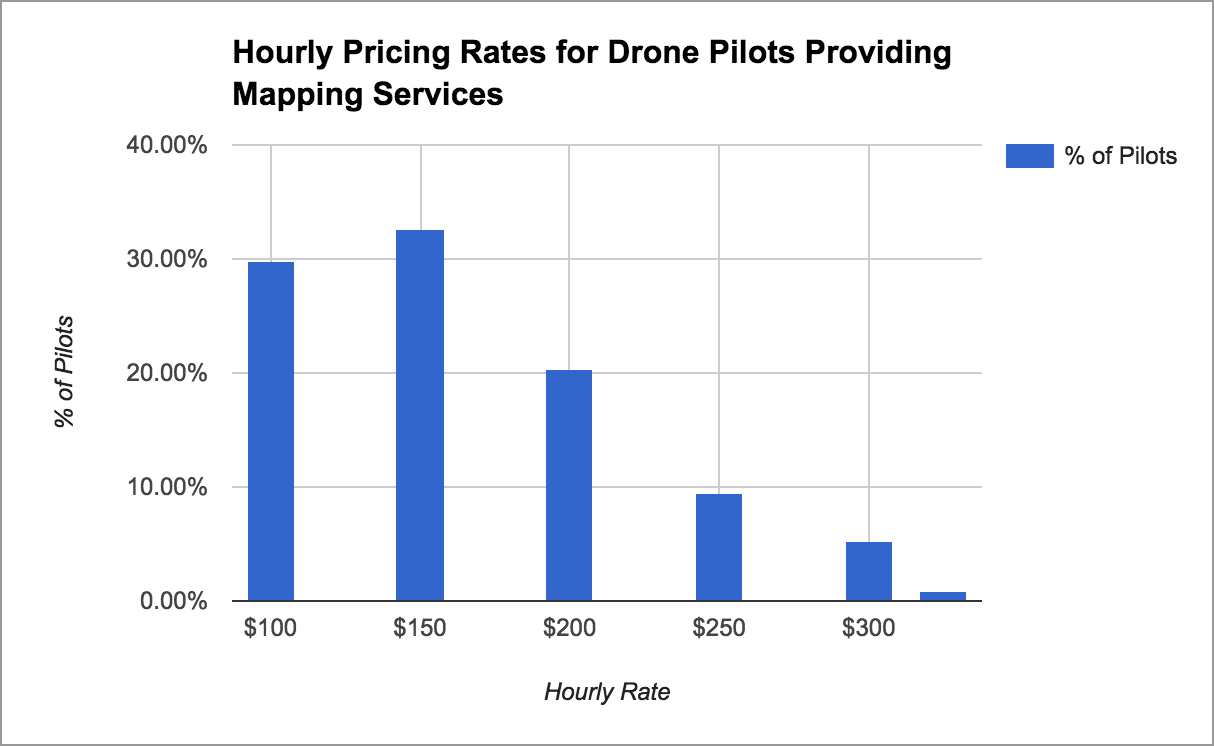 How To Price Your Drone Mapping Services DroneDeploys Blog - Drone mapping jobs