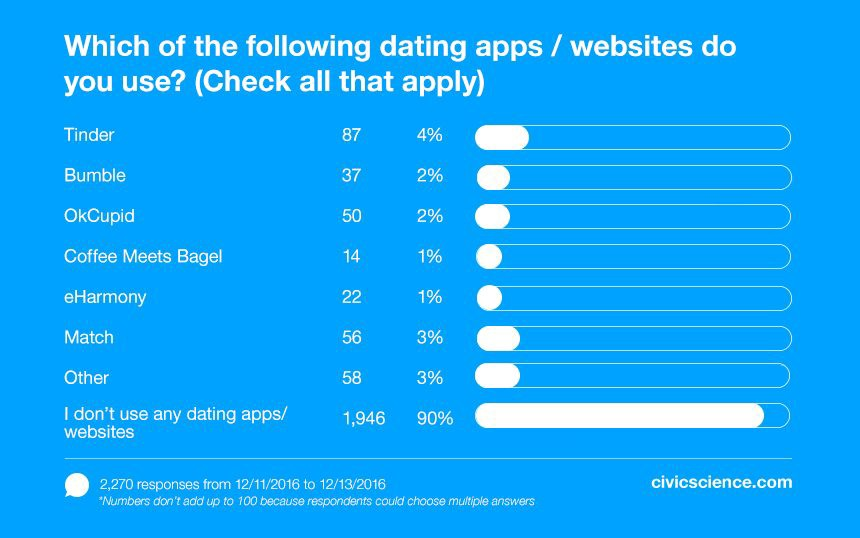Dating app usage is on the decline