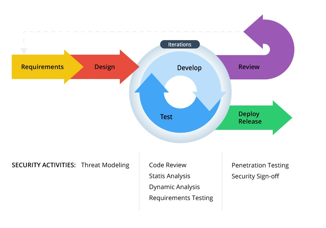 Three ways to manage security in agiledevops security compass where does security fit in most organizations have some idea about how to make their software more secure but the strategies are often at odds with the malvernweather Images