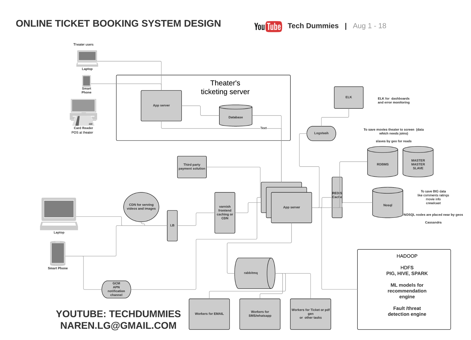 Bookmyshow System Design Narendra L Medium Web Browser App Server And Database Diagram If You Want To Watch Instead Of Reading I Have Made A Video As Well