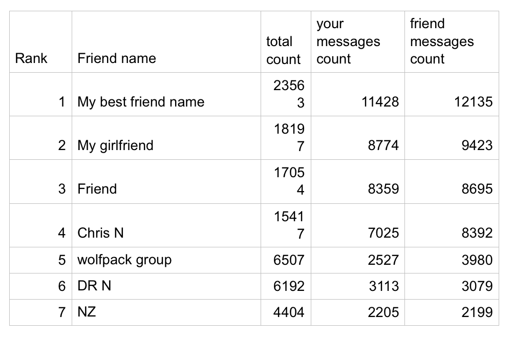 I analyzed my Facebook data and it's story of shyness, loneliness