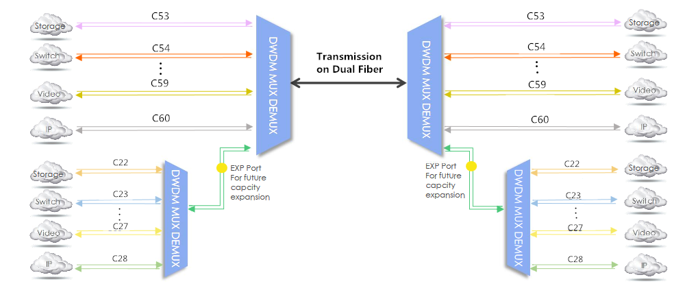 How to realize 16 channels transmission in dwdm network two 8 channels dwdm muxdemux with different wavelengths are connected through the expansion port to realize 16 channels transmission in a dwdm network publicscrutiny Image collections
