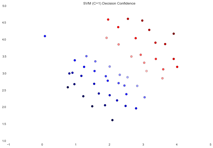 Machine Learning Exercises In Python, Part 6