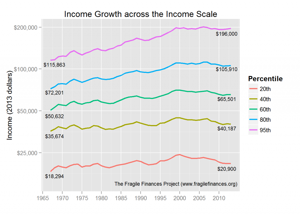Income Growth Across Classes