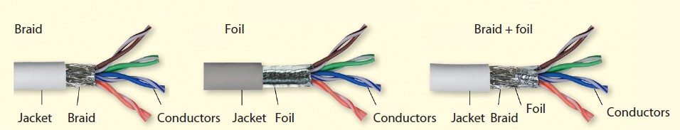 Cable Shielding Of Twisted Pair Orenda Medium