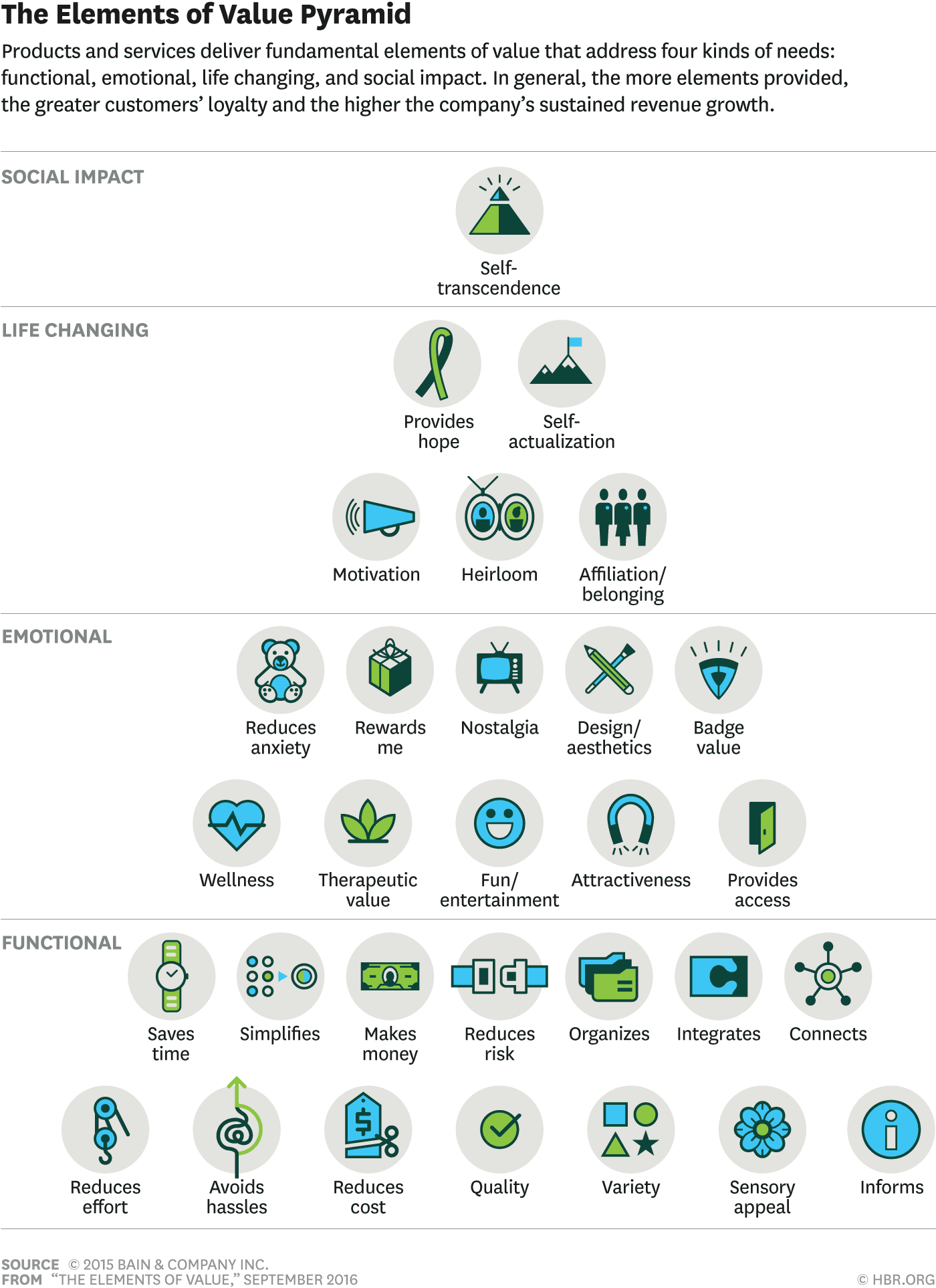 How to create customer profiles / buyer personas for B2B Sales