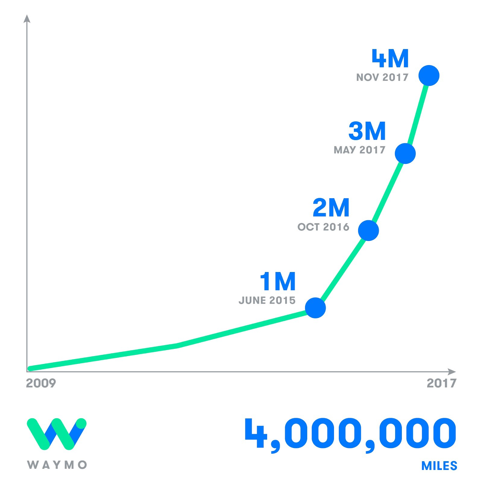 Waymo's self-driving cars hit 4 million miles