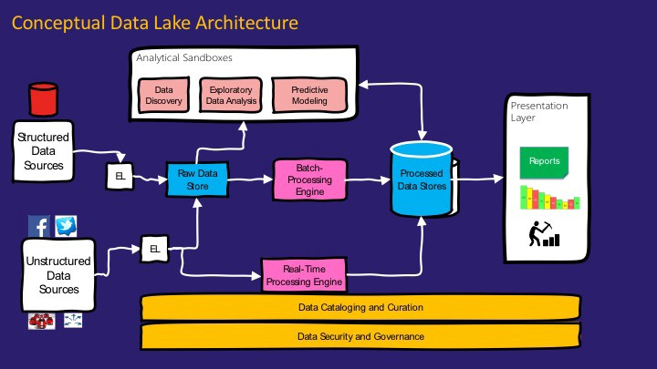 Having Explained The Concept Let Me Now Walk You Through A Conceptual Architecture Of Data Lake Here Are Key Components In
