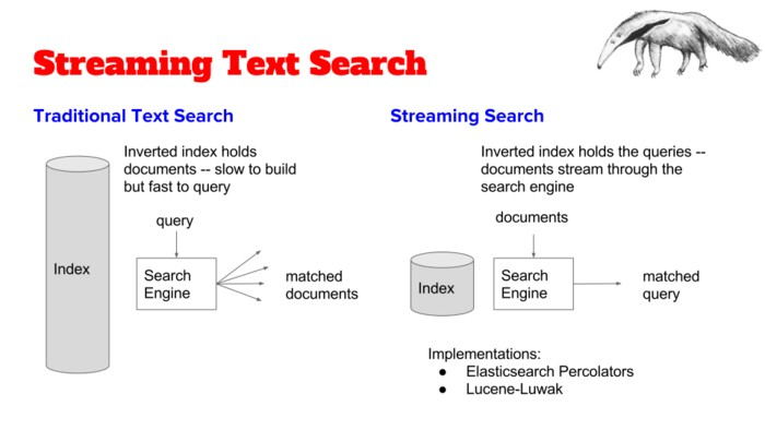Building a Streaming Search Platform – Insight Data