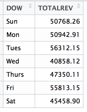 data frame showing total revenue summarized by day of week