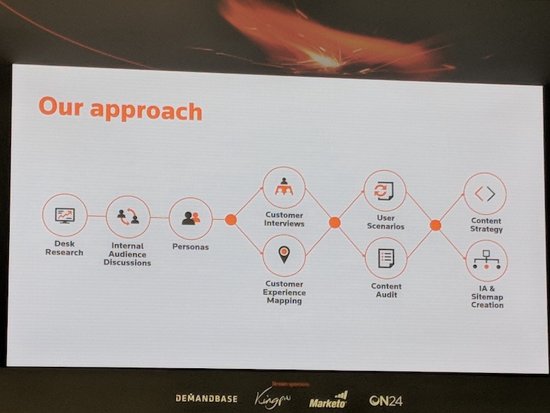 A photo of a slide showing how to build customer centric sites