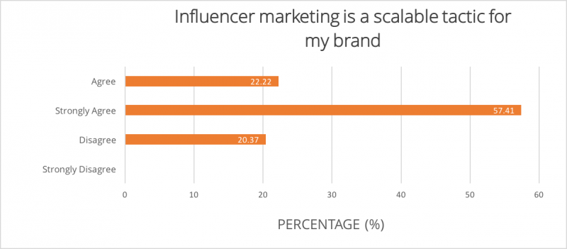 influencer_marketing_scalable
