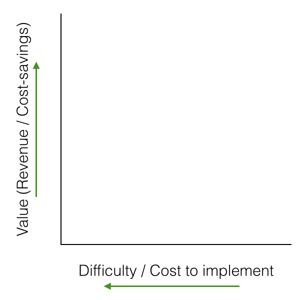 Value vs. Cost grid