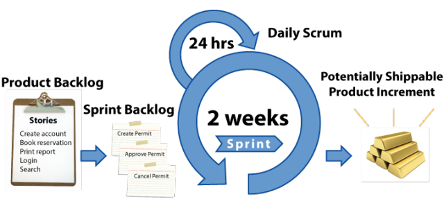 agile artifacts templates - learnings from scrum scrum master certification psm