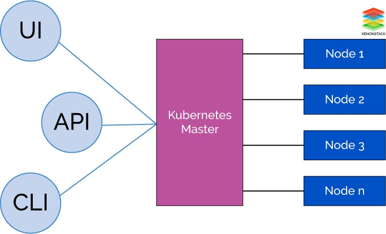 Kubernetes overview monitoring and security hacker noon for Architecture kubernetes