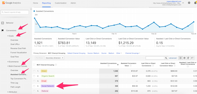 google analytics website traffic assisted conversions