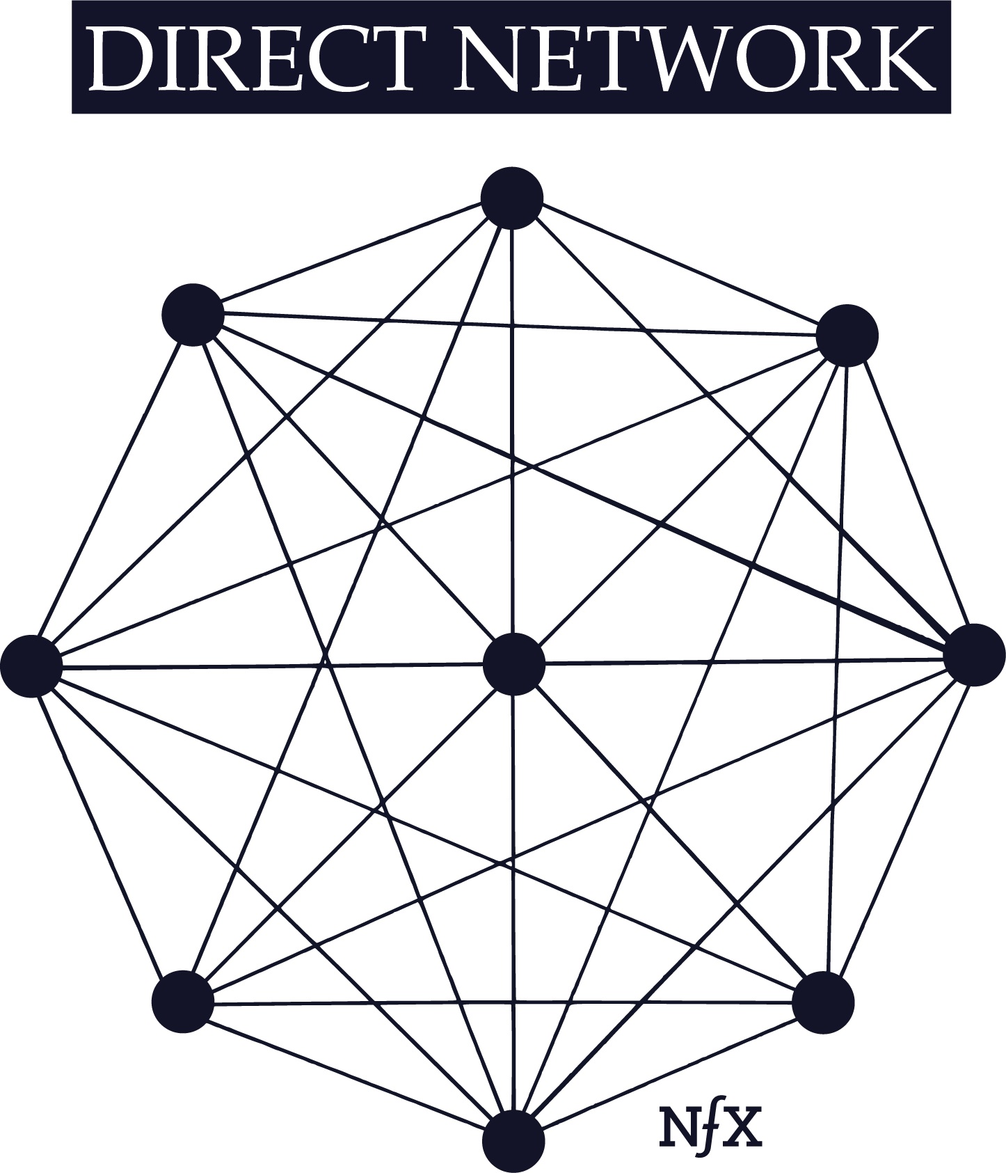 The Network Effects Manual 13 Different And Counting Diagram Small Office Each Node In A Digital Is Connected To Every Other As Represented By Above Additional That Joins Direct