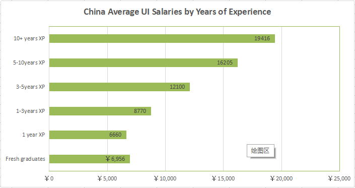 It Appears That The Average Salary Of A Fledgling Designer Is Around 6.5k  RMB. Salary Level Will Get Improve As Experience Improving.