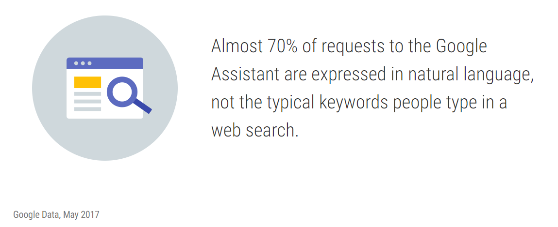 5 Tips for Improving Voice Search Optimization on Your Website