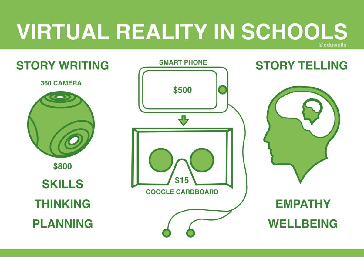 How #VR Storytelling could help schools  #edtech