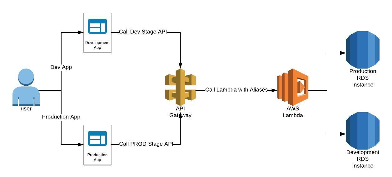Managing In-Production AWS Lambda Functions With API Gateway - DZone