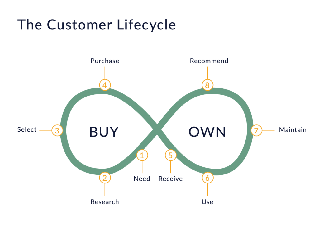 Engage Your Customers With Journey Maps The Startup Medium - Oracle customer experience journey mapping