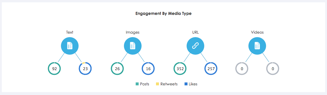 engagement-by-type-social-media
