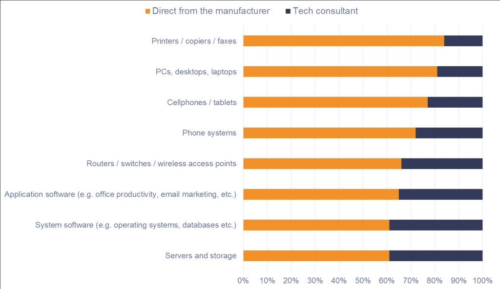 For each of these product categories, please indicate whether you would rather purchase them from a tech consultant or direct from the manufacturer: