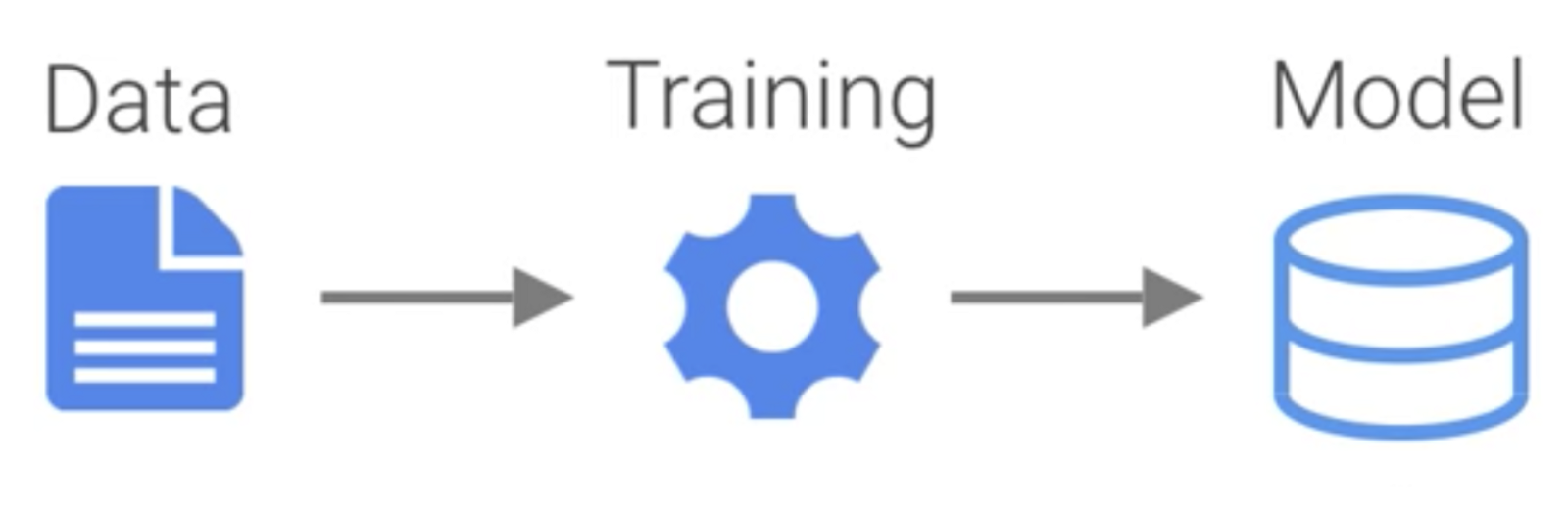 Diagram of Training in ML