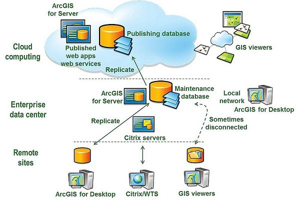 Exceptionnel A Variety Of System Architecture Strategies Are Used To Manage Enterprise  GIS Operations.