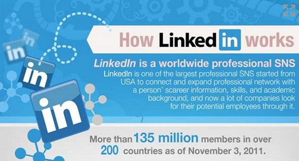 The How Linkedin Works Infographic