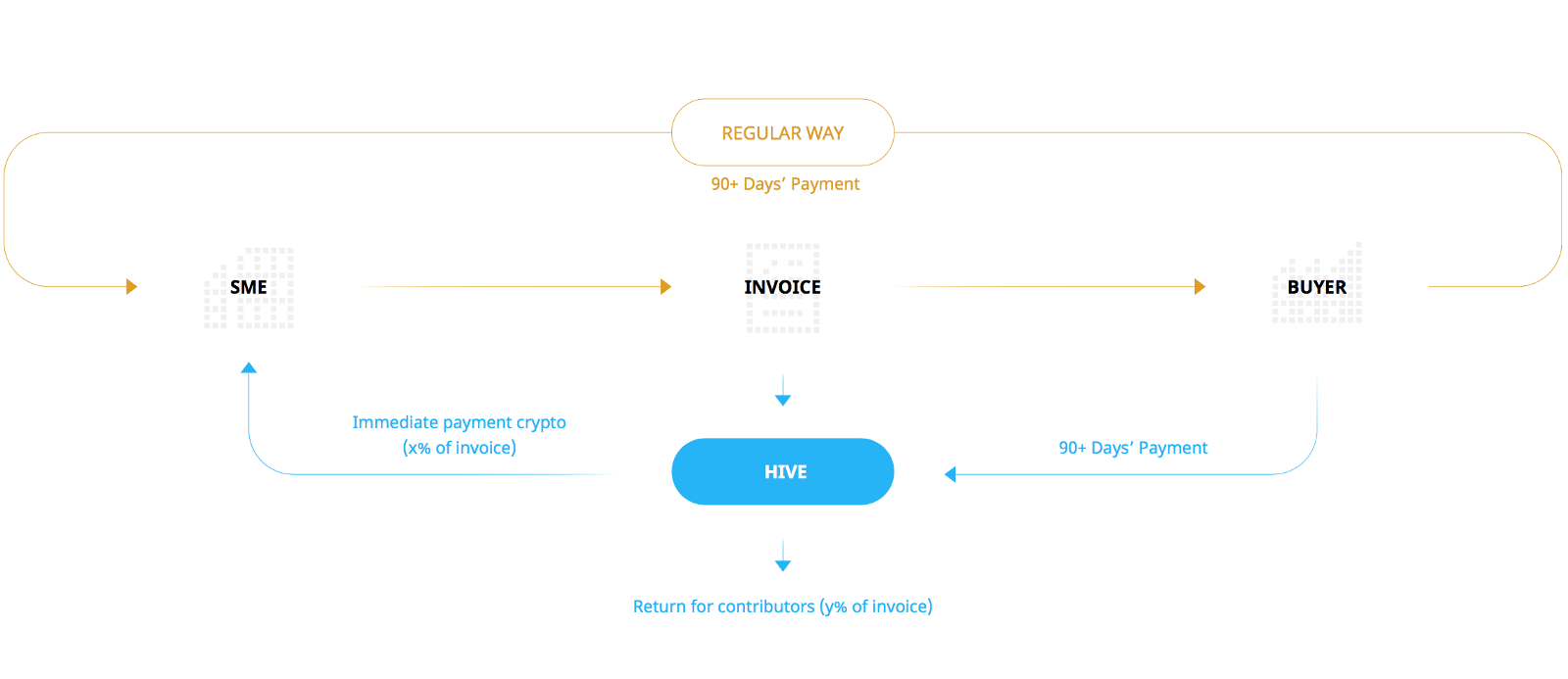 Hive project ico examples quiz - Wanchain ico release date
