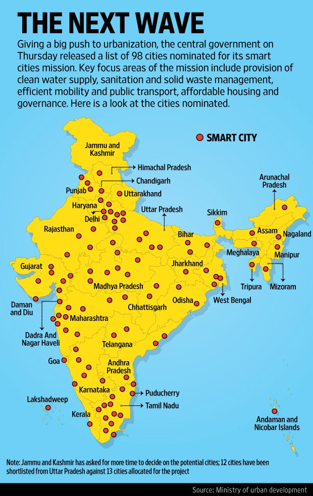 Data visualization of trains connecting megacities of india gumiabroncs Choice Image