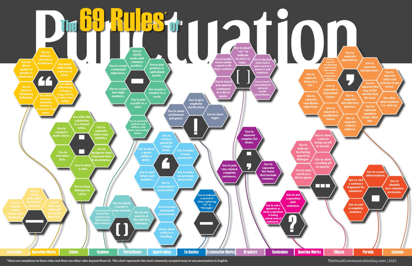 INFOGRAPHIC: The 69 Rules of Punctuation