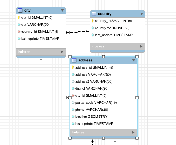 Inner Join In Mysql With Examples Codeburst