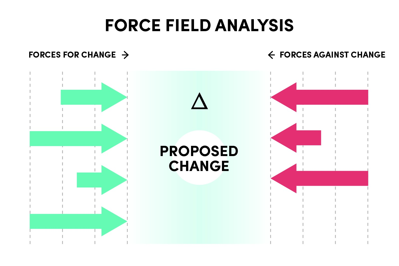 Get ready for change in 2018 bigwidesky medium this is when you have been considering a change a new department business process growth strategy the detailed process for a force field analysis pooptronica Gallery