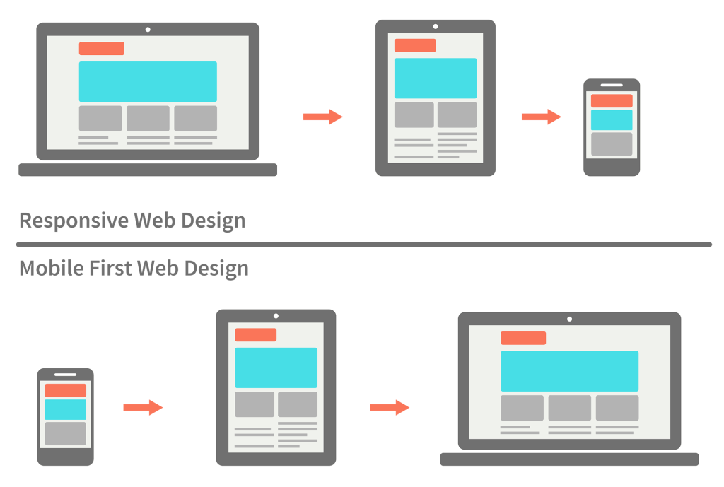 Responsive Design Best Practices