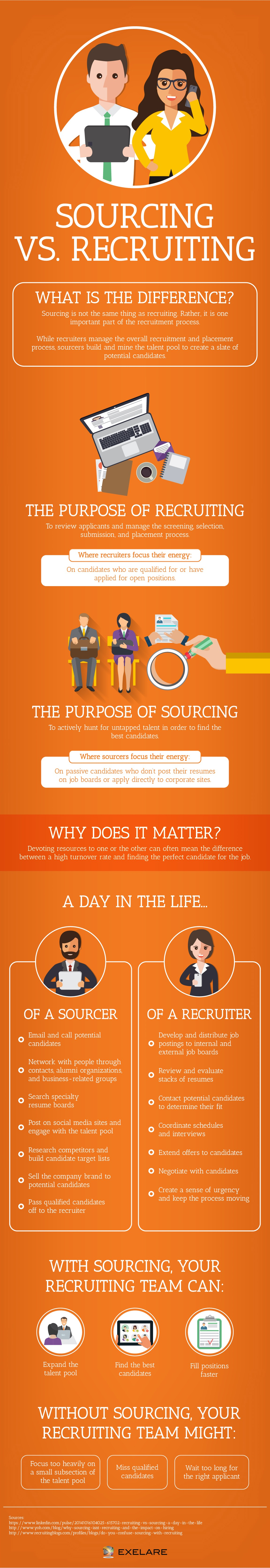 Infographic Depicting the Main Differences Between Recruiting and Sourcing